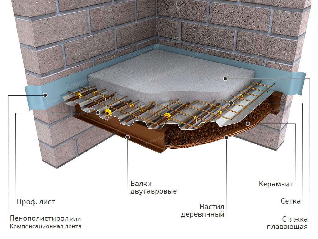 Устройство бетонного пола в деревянном доме своими руками