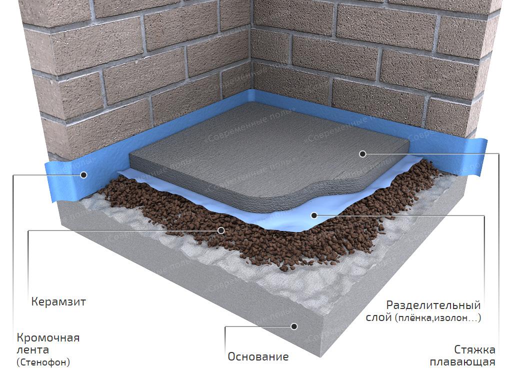Расценка на устройство полов керамзитобетоном бетон экостром сергиев
