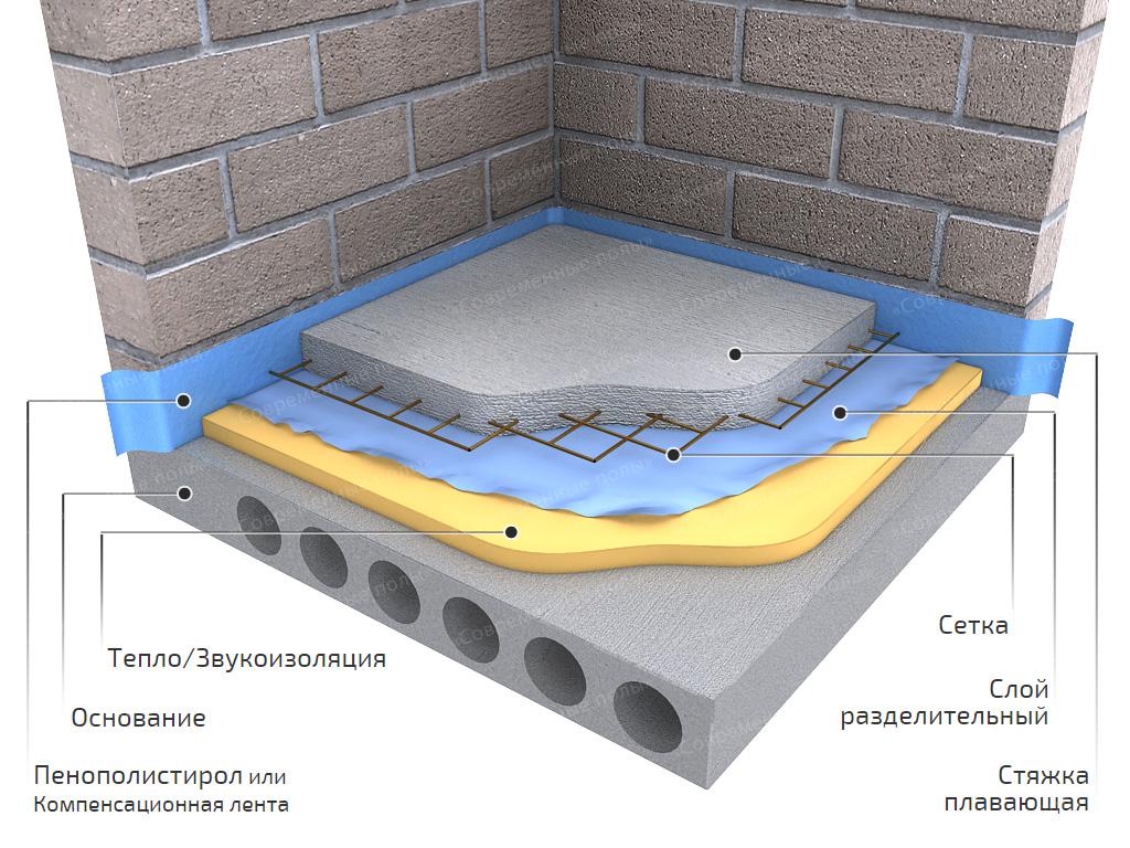Стоимость работ по устройству стяжки из керамзитобетона купить секционную виброрейку для бетона
